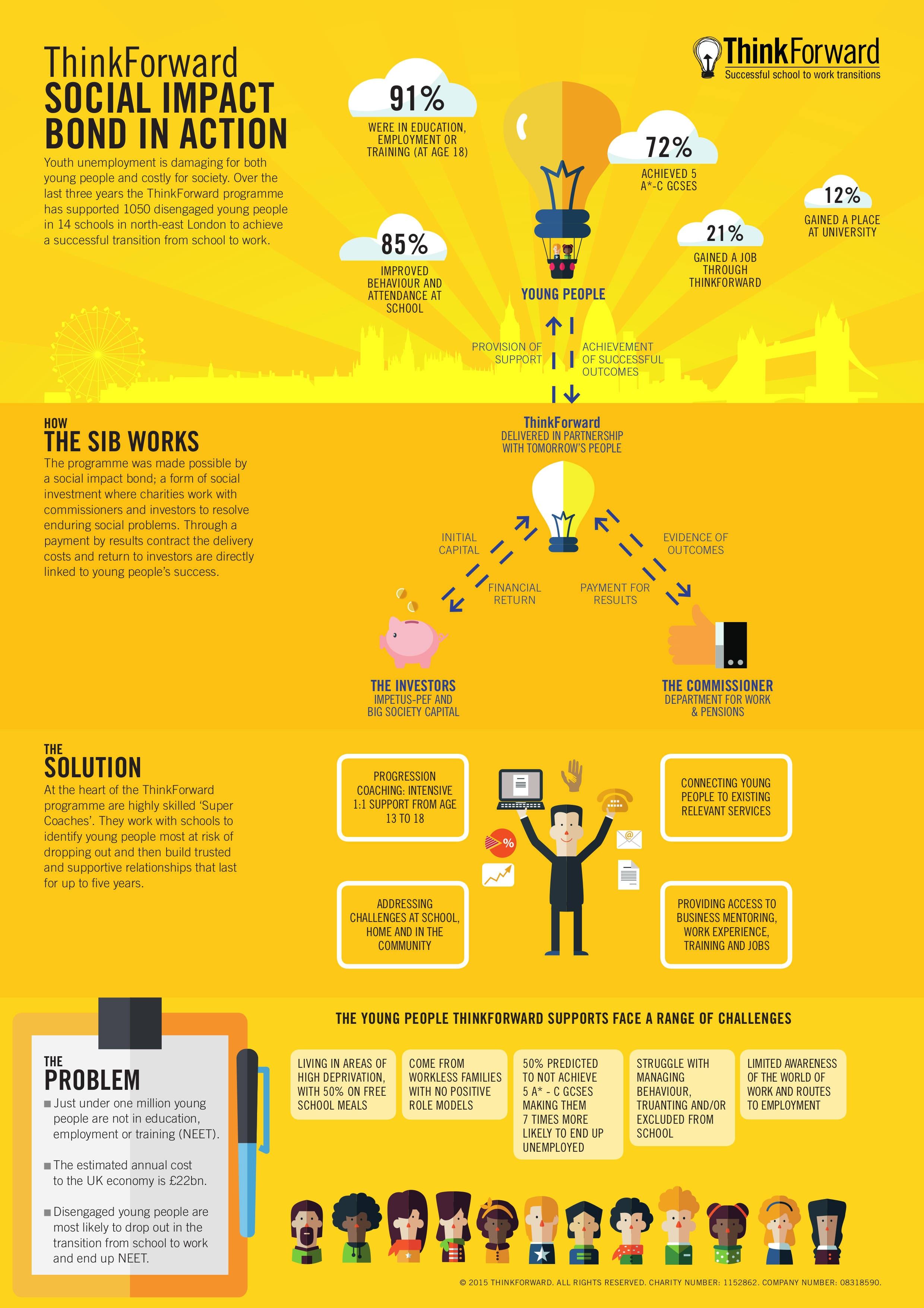 ThinkForward SIB infographic